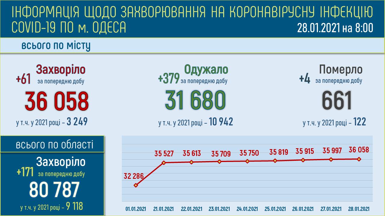 коронавирус в Одессе 28.01