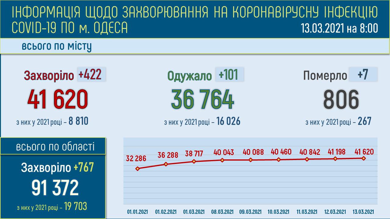 коронавирус в Одессе 13.03
