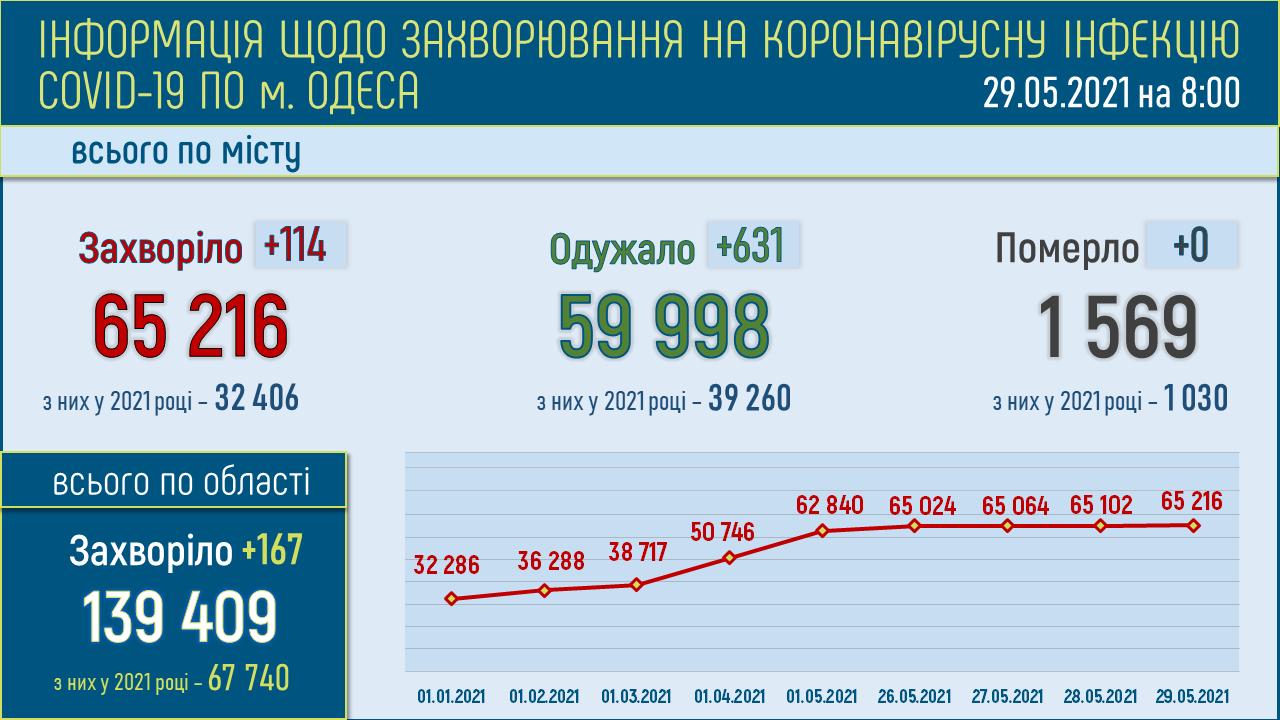 ковид в Одессе 29.05